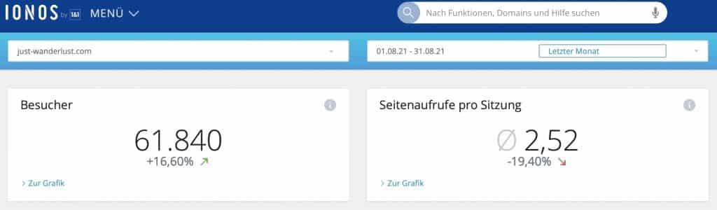 Just-Wanderlust.com Besucherzahlen im August 2021.